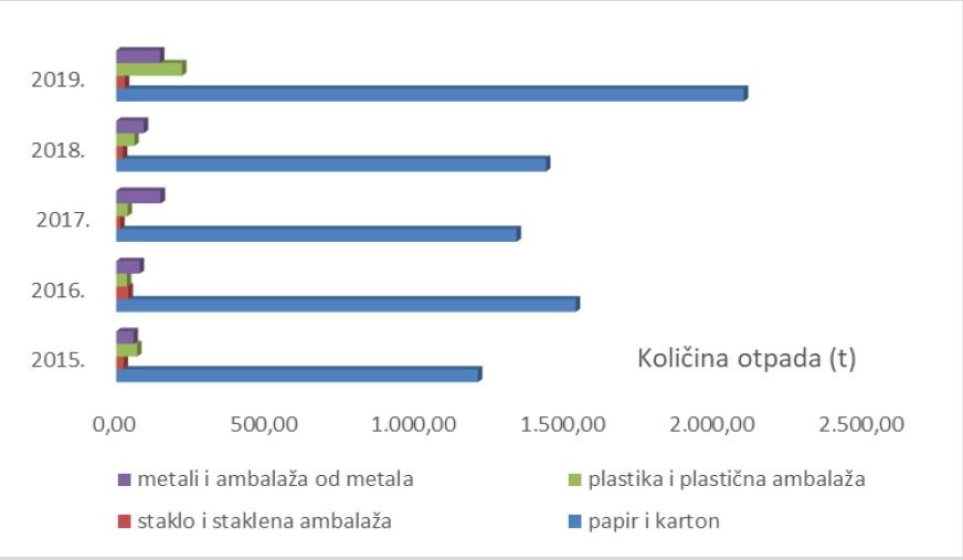 Količine vrijednih vrsta otpada prikupljene putem spremnika s javnih površina grada Rijeke i u reciklažnim dvorištima grada Rijeke i predane ovlaštenim koncesionarima u periodu od 2015. do 2019. godine od strane KD Čistoća